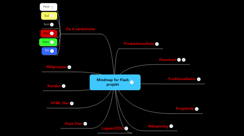 Mind Map: Mindmap for Flash projekt