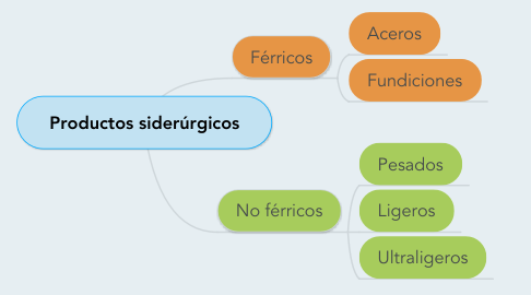 Mind Map: Productos siderúrgicos