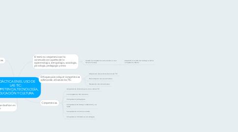 Mind Map: DIDÁCTICA EN EL USO DE LAS TIC: COMPETENCIA,TECNOLOGÍA, EDUCACIÓN Y CULTURA.