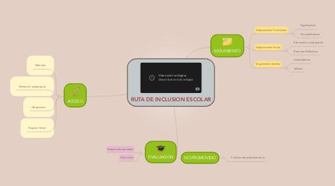 Mind Map: RUTA DE INCLUSION ESCOLAR