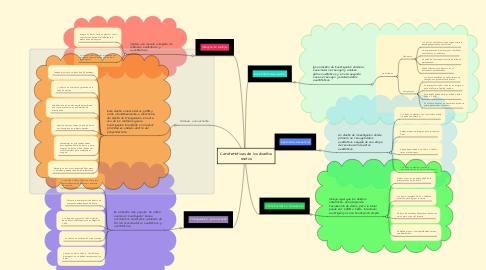 Mind Map: Caraterísticas de los diseños mixtos