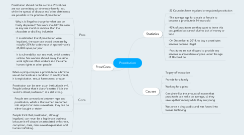 Mind Map: Prostitution