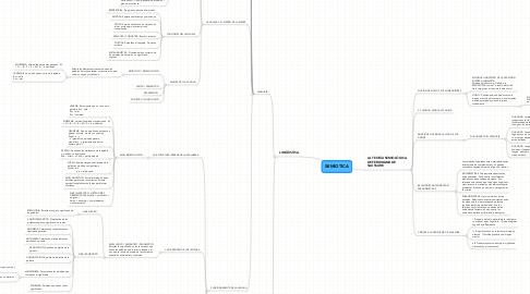Mind Map: SEMIOTICA