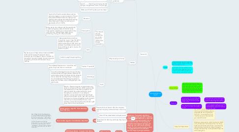 Mind Map: A presentation on myself