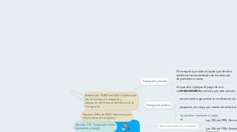 Mind Map: PRIMERA UNIDAD. GENERALIDADES