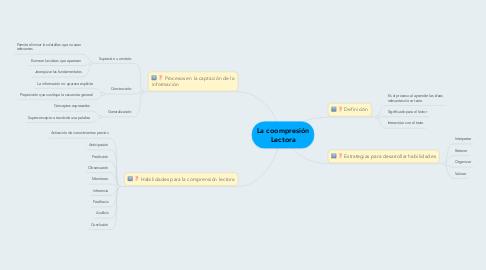 Mind Map: La coompresión Lectora