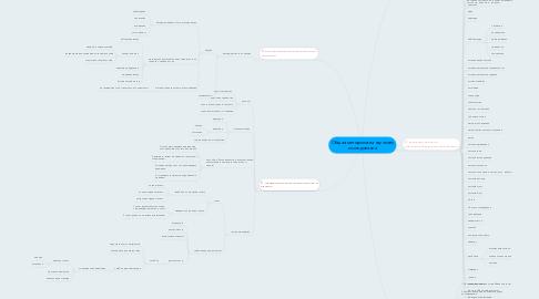 Mind Map: Общая методология научного исследования