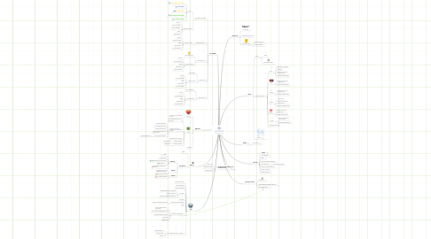 Mind Map: Proyecto Z
