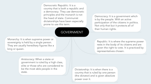 Mind Map: GOVERNMENT