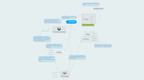 Mind Map: RECYKLACE