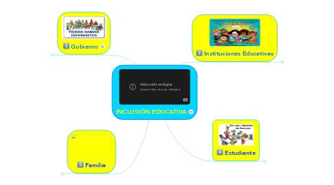 Mind Map: INCLUSIÓN EDUCATIVA