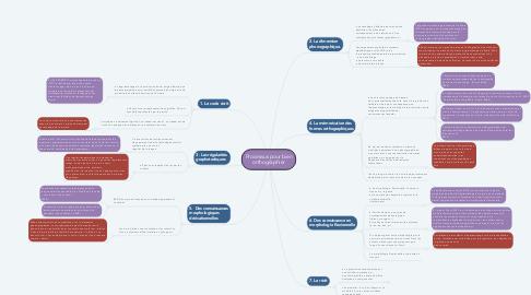 Mind Map: Processus pour bien orthographier