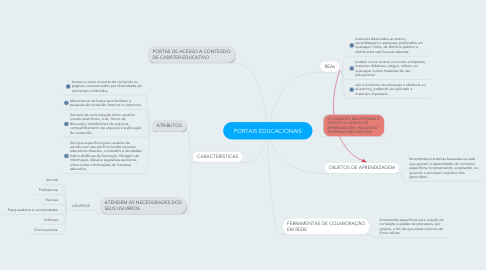 Mind Map: PORTAIS EDUCACIONAIS