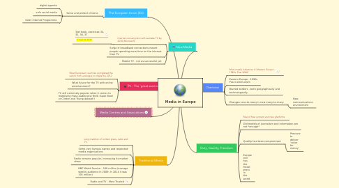 Mind Map: Media in Europe