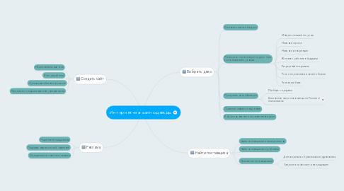Mind Map: Интернет-магазин одежды