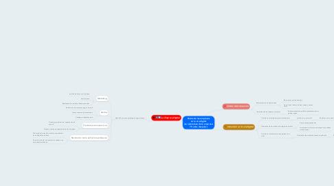 Mind Map: Retos de las empresas en la era digital (La naturaleza de la empresa: 75 años después)
