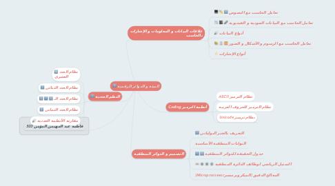 Mind Map: البيئة و الدوائر الرقمية