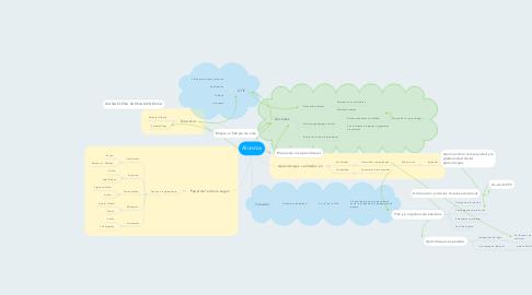 Mind Map: Alumnos