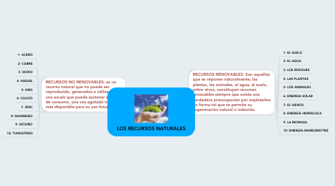Mind Map: LOS RECURSOS NATURALES