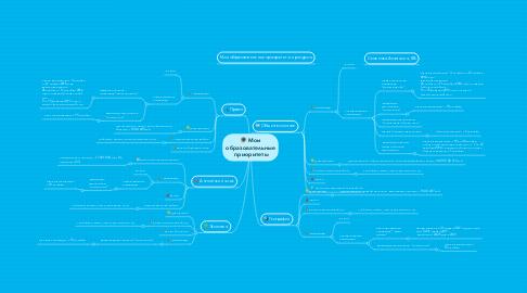 Mind Map: Мои образовательные приоритеты