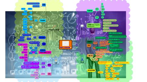 Mind Map: 題目二:公共飲水機