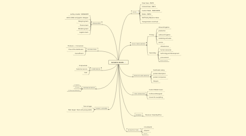Mind Map: BUSINESS MODEL