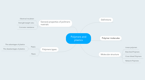 Mind Map: Polymers and plastics