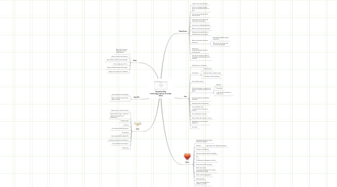 Mind Map: Empathy Map Technology Service Provider 2015