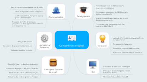 Mind Map: Compétences acquises