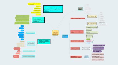 Mind Map: Методы обучения младших школьников