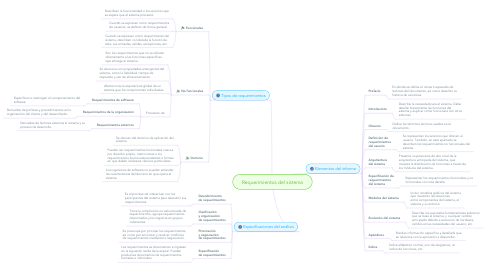 Mind Map: Requerimientos del sistema