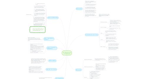 Mind Map: La historia de la contabilidad
