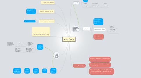Mind Map: Math Center