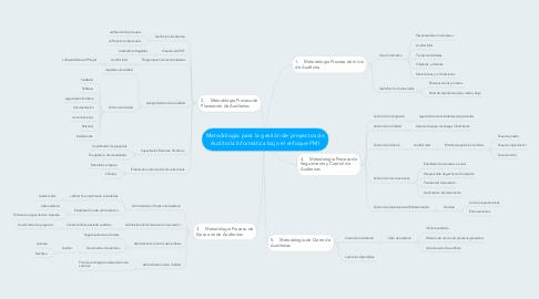 Mind Map: Metodología para la gestión de proyectos de Auditoría Informática bajo el enfoque PMI