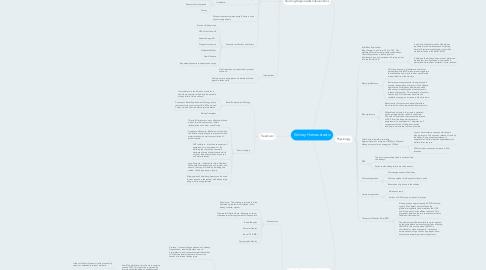 Mind Map: Kidney Homeostastis