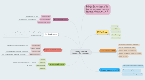 Mind Map: Chapter 1: Integrated Marketing Communication