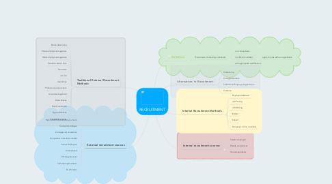 Mind Map: RECRUITMENT