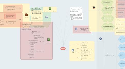 Mind Map: 협동학습
