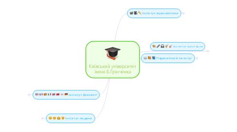 Mind Map: Київський університет імені Б.Грінченка