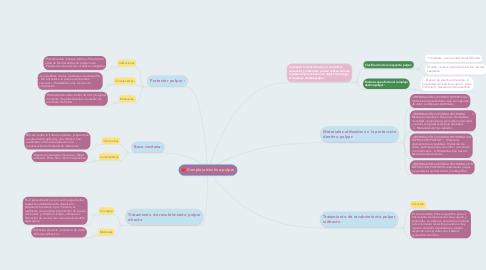 Mind Map: Complejo dentina-pulpar