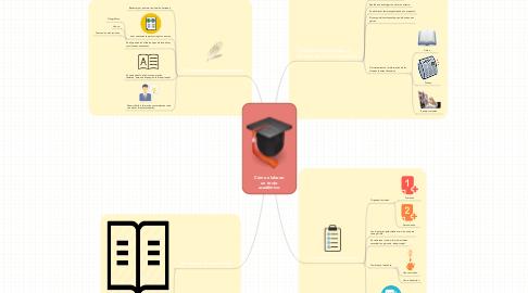 Mind Map: Cómo elaborar un texto académico.