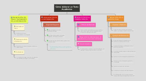 Mind Map: Cómo elaborar un Texto Académico