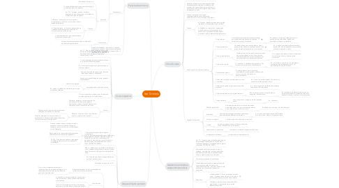 Mind Map: Iter Criminis