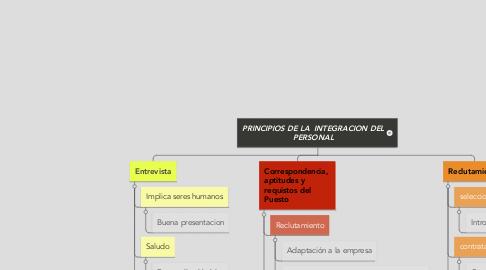Mind Map: PRINCIPIOS DE LA INTEGRACION DEL PERSONAL