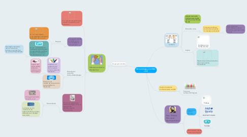 Mind Map: Microsociología y el conflicto social