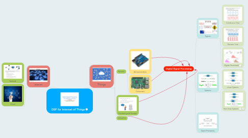 Mind Map: DSP for Internet of Things