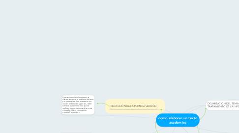 Mind Map: como elaborar un texto academico
