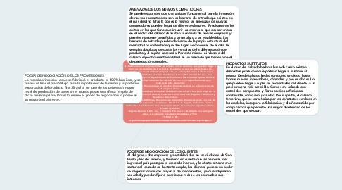 Mind Map: COMPETENCIA EN EL MERCADO Actualmente existen productores de calzado a nivel nacional, que pueden llegar a suplir las necesidades de los clientes (tiendas) a las que se planea llegar. De acuerdo a las características del producto, los principales competidores en el territorio colombiano estarían situados en la zona Nororiental del país, más específicamente en el departamento de Santander. Las empresas que se dedican netamente a la producción del calzado de cuero y/o específicamente para mujeres, son las siguientes:  - Santini Guga. Bucaramanga, Colombia. Empresa dedicada a la fabricación de calzado para dama.     - Divonni. Bucaramanga, Colombia. Fabricación de calzado fino para mujeres. La empresa cuenta con 20 años de trayectoria en el mercado. Exporta a Martinica y República Dominicana.               - Calzado Papin & Billiken. Bucaramanga, Colombia. Empresa cuenta con más de 10 años en el mercado. - Inversiones Stivali S.A.S. Bogotá, Colombia. Fábrica dedicada a la elaboración de calzado para mujer. Actualmente exportan a Chile, Ecuador y Bolivia. - Diseños Sacconi S.A.S. Cali, Colombia. Fabricación de calzado en cuero para dama. Actualmente exportan a Guadalupe y Perú. TOMADO DE: http://catalogo.procolombia.co/es/prendas-de-vestir/calzado.aspx?page=1