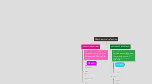 Mind Map: Clasificacion de los Recursos
