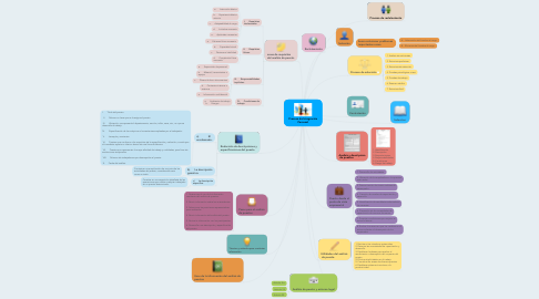 Mind Map: Proceso de Integración Personal